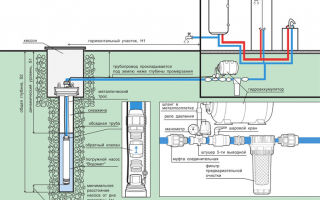 Почему скважинный насос не качает воду при подключении к сети?