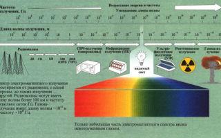 Опасность электромагнитного излучения от щитовой