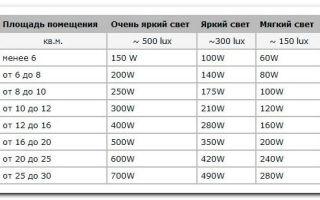 Сколько светильников нужно на 27 квадратным метров помещения?