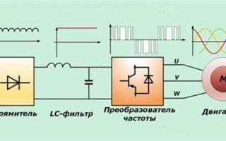 Что такое частотный преобразователь, как он работает и для чего нужен