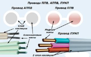 Технические характеристики и причина опасности провода пунп