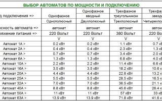 Как увеличить выделенную мощность с 5 до 10 квт