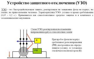 Срабатывание электромеханического узо