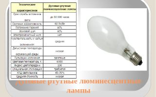 Обзор характеристик ртутных ламп типа дрл