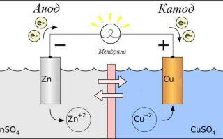 Что такое анод и катод – простое объяснение