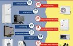Большой расход электричества в квартире
