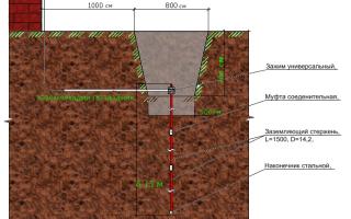 На какую глубину должен быть погружен заземлитель переносного заземления?