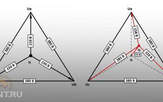 Может ли возникать перекос фаз при малом сечении питающего кабеля?