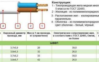 Технические характеристики шнура шввп