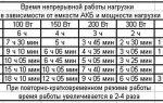 Примерный расчет времени работы газового котла от аккумулятора
