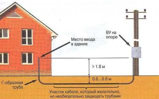 Какие существуют нормы для прокладки кабеля на улице к светильникам?