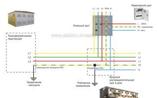 Определения заземления и нуля в этажном щитке