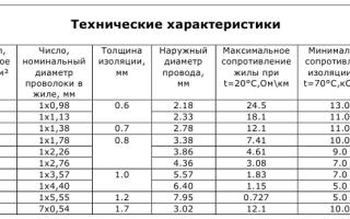 Основные характеристики провода пв-1