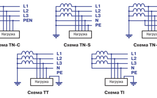 Обзор системы заземления tn-s