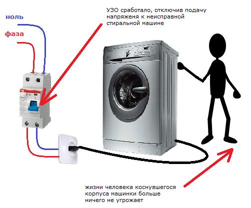 Почему срабатывает дифавтомат при включении стиральной и посудомоечной машины