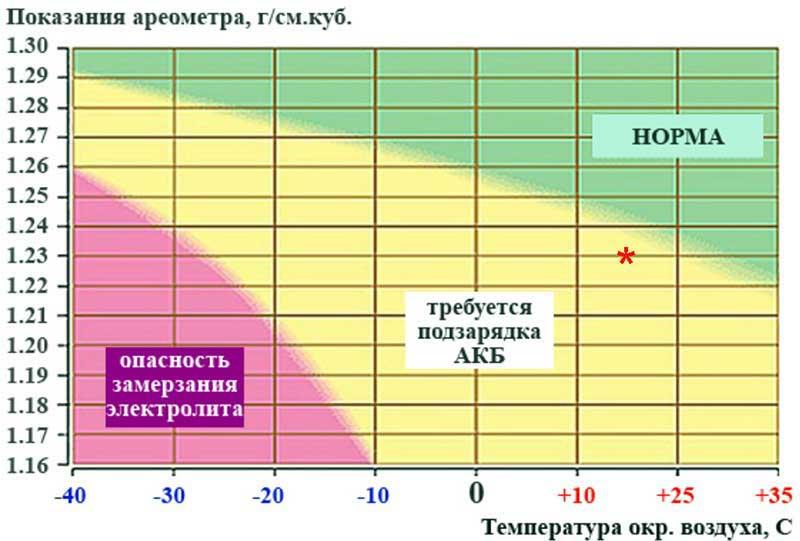 Как сделать включение вентиляции через 15 часа после зарядки АКБ